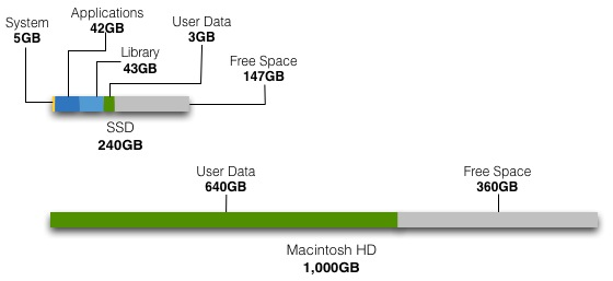 New HD vs SSD storage breakdown